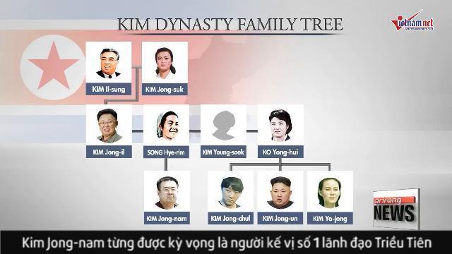 Cuộc đời phiêu bạt của anh trai nhà lãnh đạo Kim Jong Un