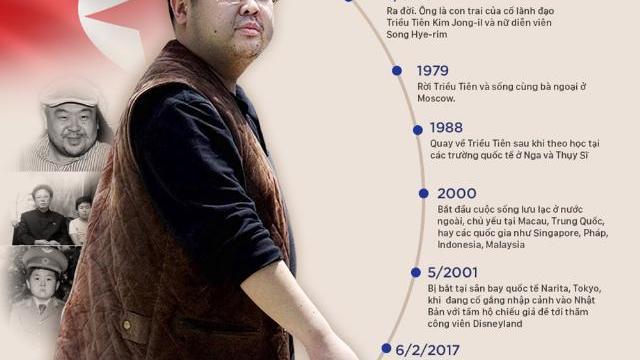 Anh trai Kim Jong-un có thể trúng độc ricin hoặc tetrodotoxin