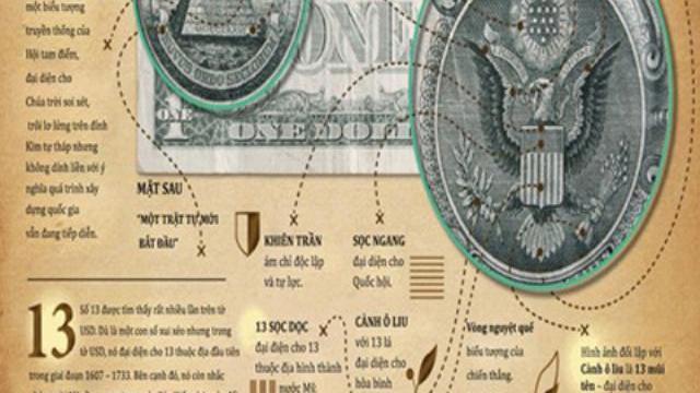 5 biểu tượng bí mật trên tờ đôla Mỹ