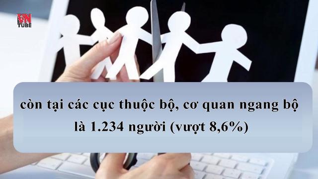 Bộ máy hành chính tiêu tốn 2/3 ngân sách