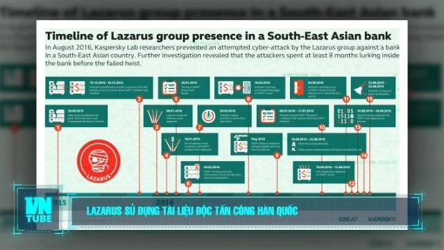 Toàn cảnh an ninh mạng số 1 tháng 07: Lazarus sử dụng tài liệu độc tấn công Hàn Quốc