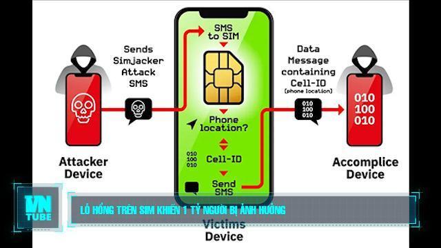 Toàn cảnh an ninh mạng số 4 tháng 09: Lỗ hổng trên sim khiến 1 tỷ người bị ảnh hưởng